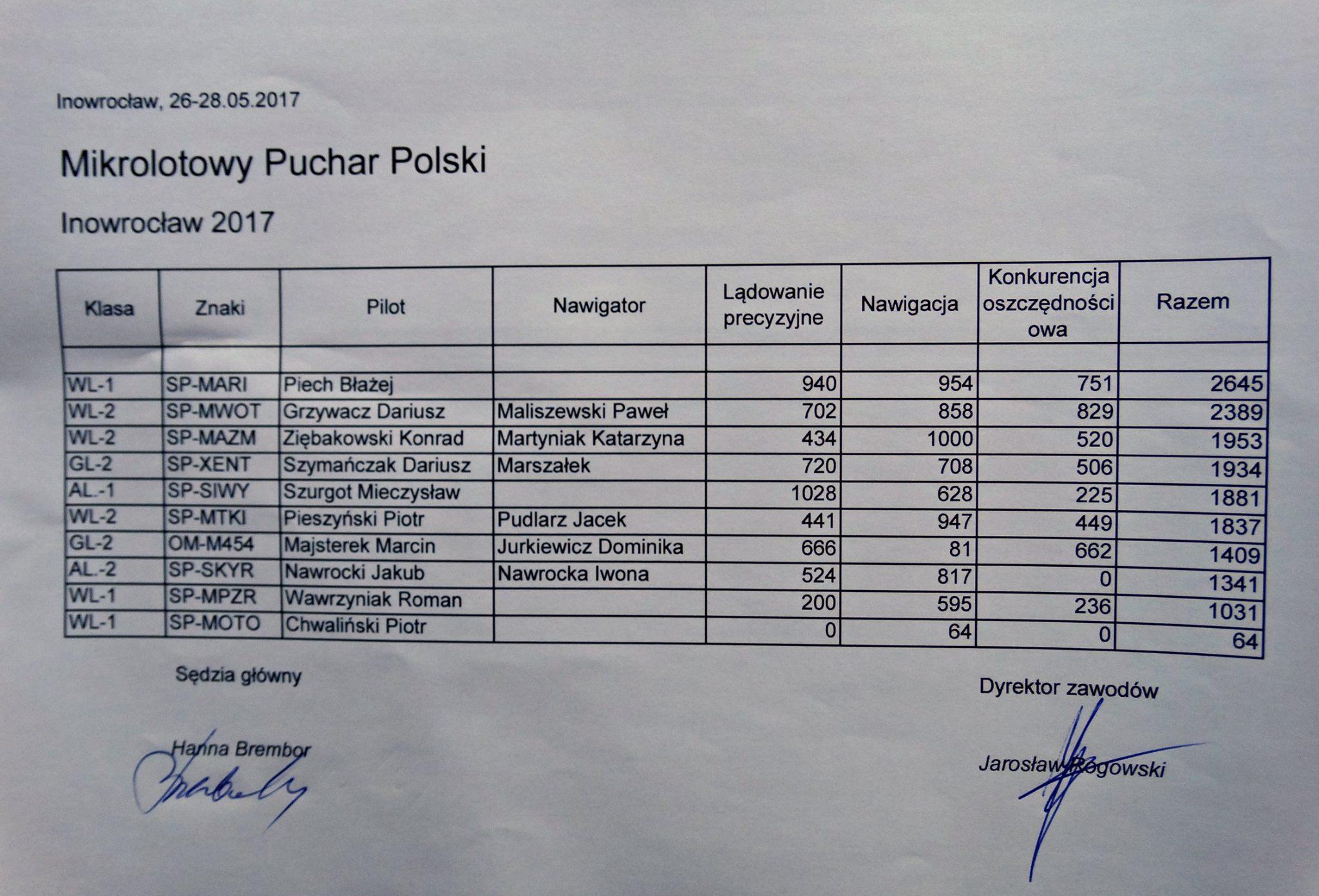 Tabela Wyników Inowrocław 2017